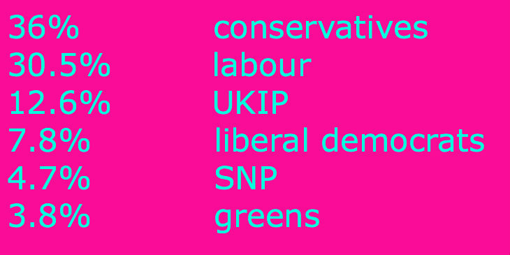 General Election 2015 by numbers